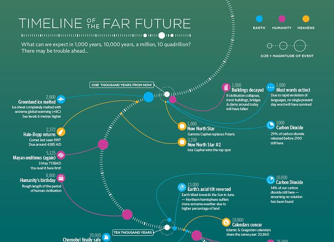 Future Timeline