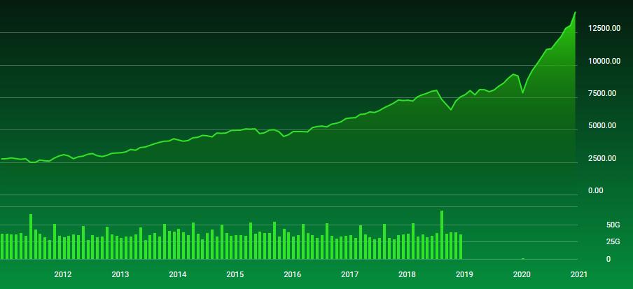 NASDAQ 10 years